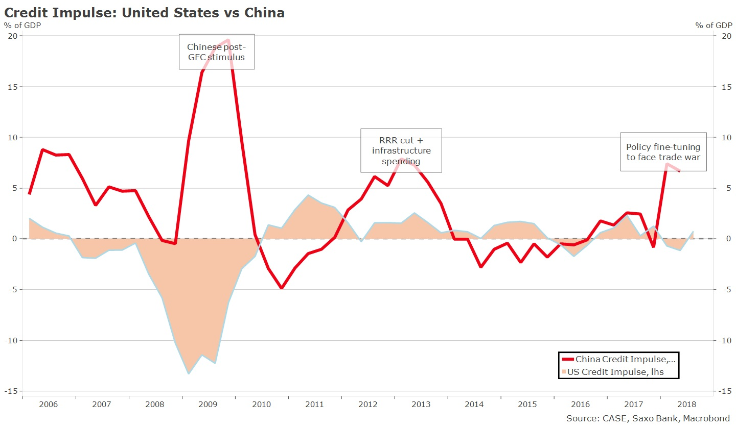 Credit Impulse US vs China