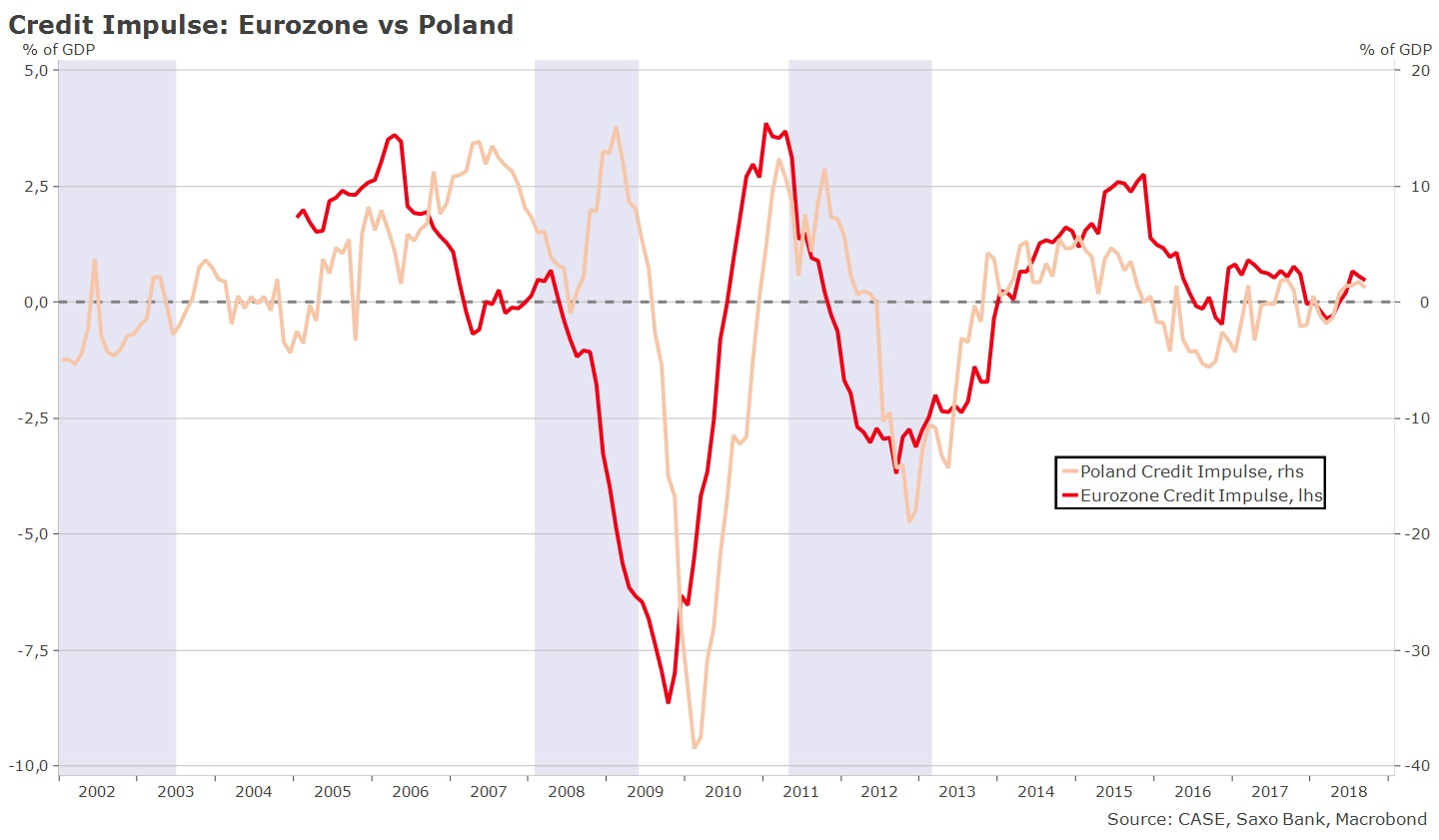Credit Impulse Poland vs Eurozone