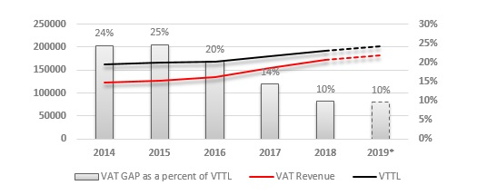 figure 1 vat gap 2020