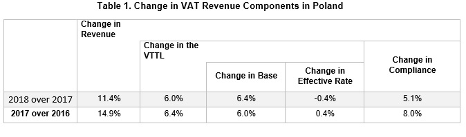table 1 vat gap 2020